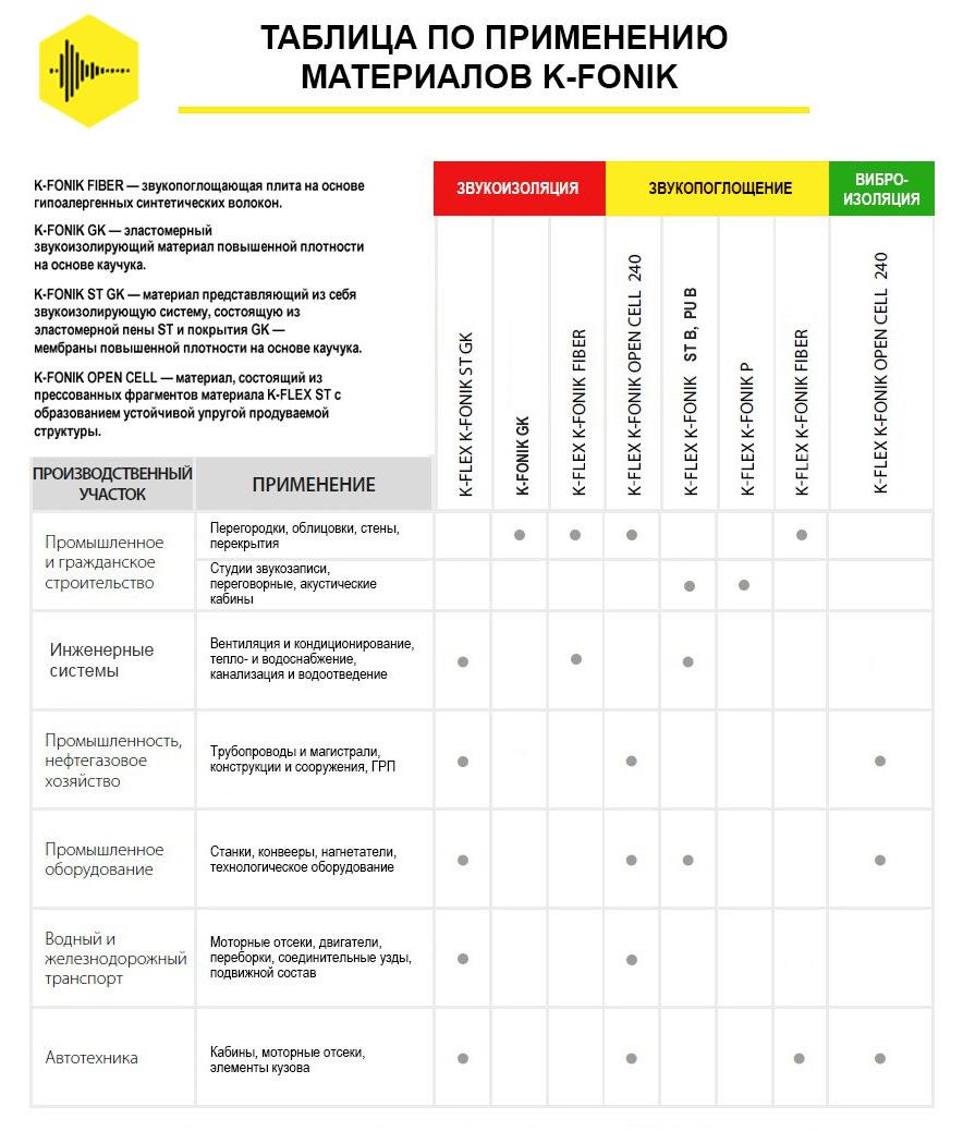 Таблица по применению звукоизоляционных материалов K-Fonik